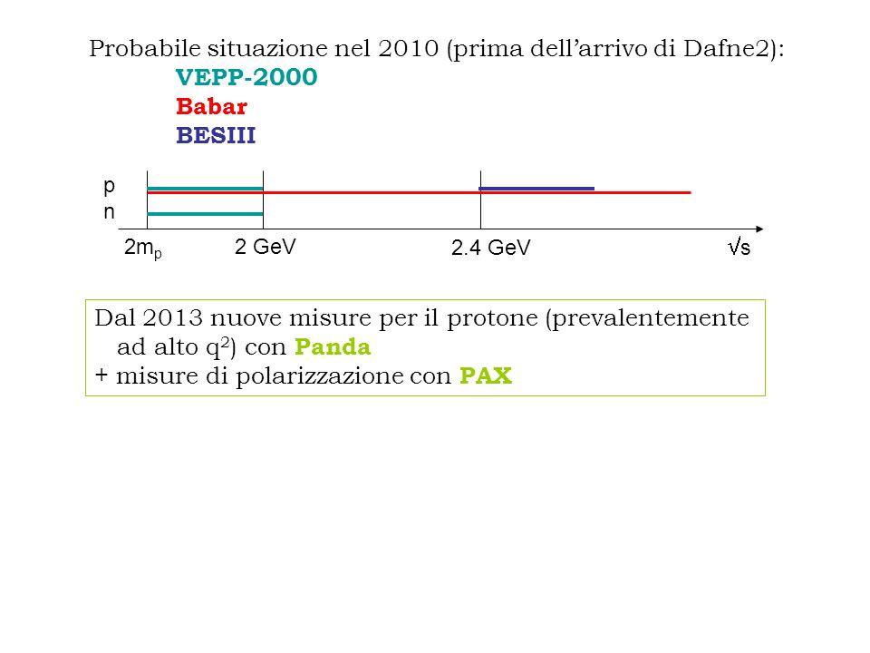 2m p s 2 GeV 2.4 GeV pnpn Probabile situazione nel 2010 (prima dellarrivo di Dafne2): VEPP-2000 Babar BESIII Dal 2013 nuove misure per il protone (prevalentemente ad alto q 2 ) con Panda + misure di polarizzazione con PAX