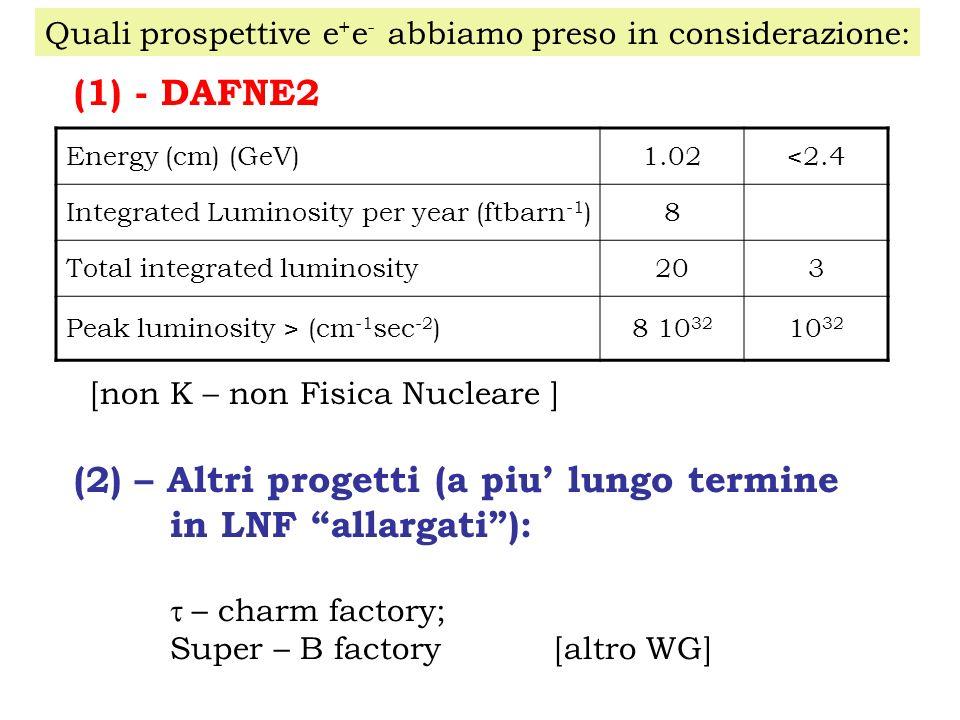 Quali prospettive e + e - abbiamo preso in considerazione: (1) - DAFNE2 Energy (cm) (GeV)1.02<2.4 Integrated Luminosity per year (ftbarn -1 )8 Total integrated luminosity203 Peak luminosity > (cm -1 sec -2 )8 10 32 10 32 (2) – Altri progetti (a piu lungo termine in LNF allargati): – charm factory; Super – B factory [altro WG] [non K – non Fisica Nucleare ]
