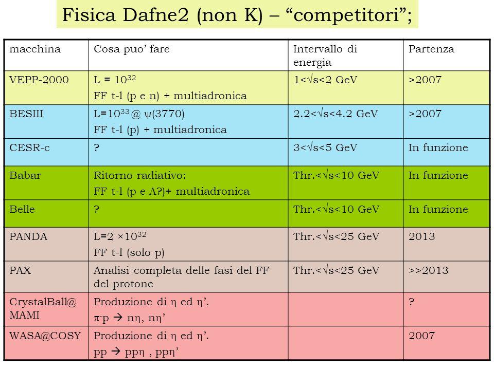 Fisica Dafne2 (non K) – competitori; macchinaCosa puo fareIntervallo di energia Partenza VEPP-2000L = 10 32 FF t-l (p e n) + multiadronica 1< s<2 GeV >2007 BESIII L=10 33 @ (3770) FF t-l (p) + multiadronica 2.2< s<4.2 GeV >2007 CESR-c.