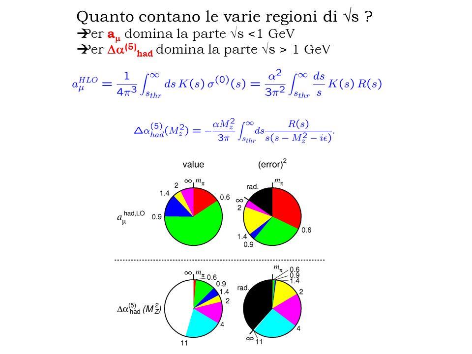 Quanto contano le varie regioni di s ? Per a domina la parte s <1 GeV Per (5) had domina la parte s > 1 GeV