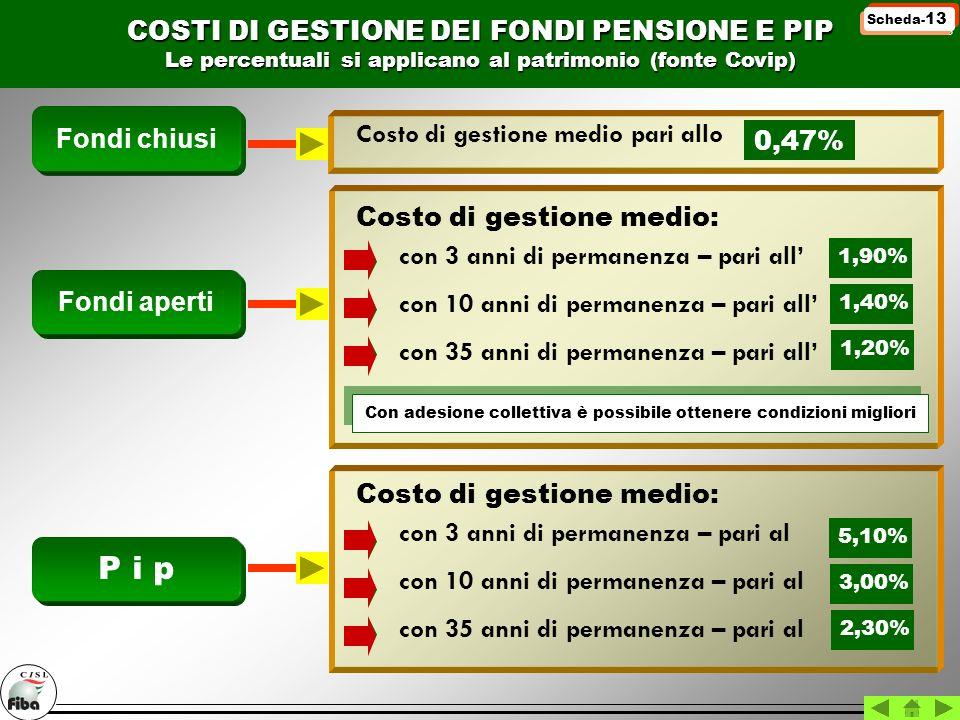 COSTI DI GESTIONE DEI FONDI PENSIONE E PIP Le percentuali si applicano al patrimonio (fonte Covip) Fondi chiusi Costo di gestione medio pari allo 0,47
