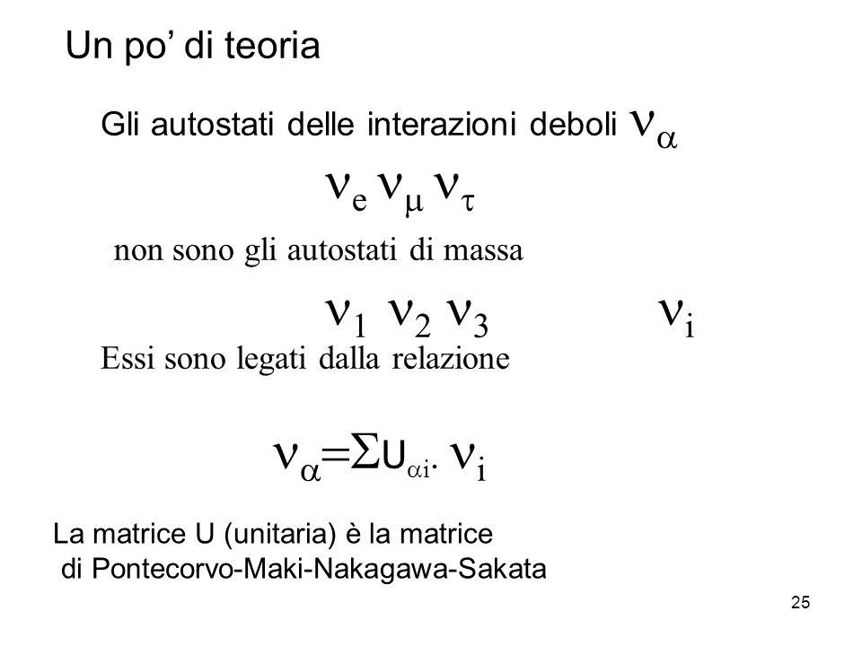 25 Gli autostati delle interazioni deboli e non sono gli autostati di massa i Essi sono legati dalla relazione U i. i La matrice U (unitaria) è la mat