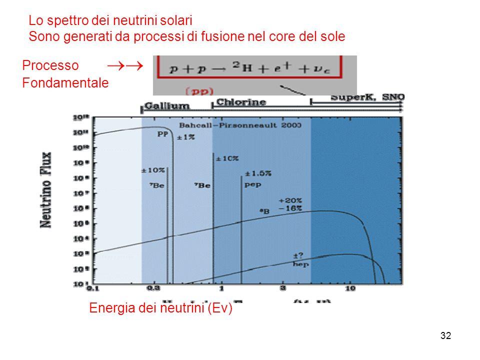 32 Lo spettro dei neutrini solari Sono generati da processi di fusione nel core del sole Processo Fondamentale Energia dei neutrini (Ev)
