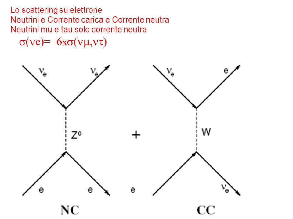 39 Lo scattering su elettrone Neutrini e Corrente carica e Corrente neutra Neutrini mu e tau solo corrente neutra e)= 6 x (
