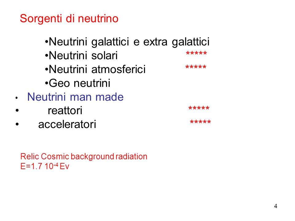 4 Sorgenti di neutrino Neutrini galattici e extra galattici Neutrini solari ***** Neutrini atmosferici ***** Geo neutrini Neutrini man made reattori *