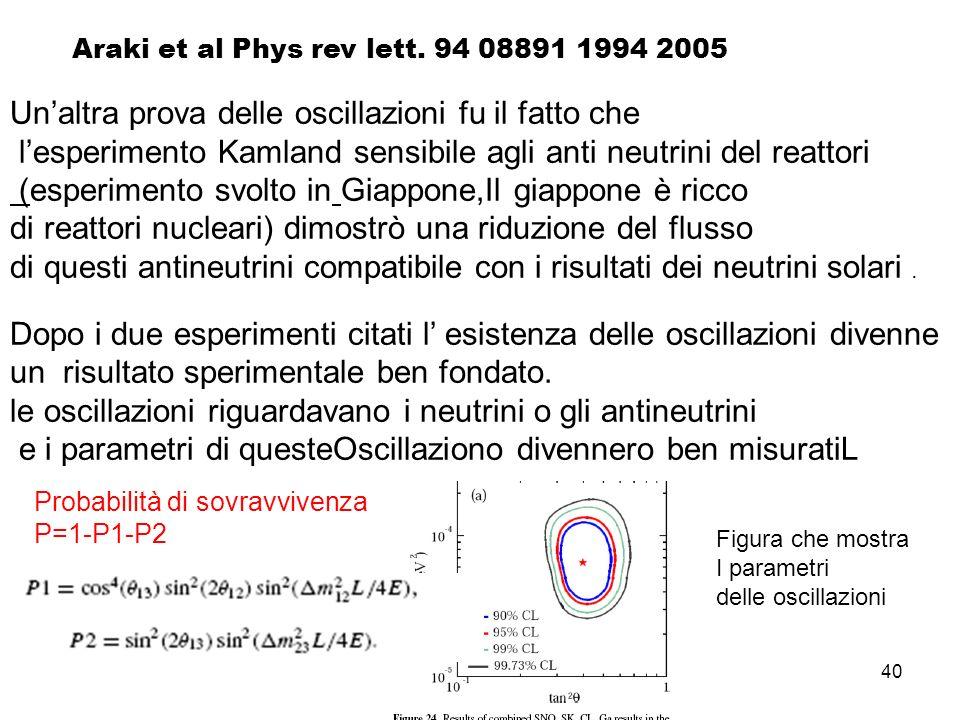 40 Araki et al Phys rev lett. 94 08891 1994 2005 Unaltra prova delle oscillazioni fu il fatto che lesperimento Kamland sensibile agli anti neutrini de
