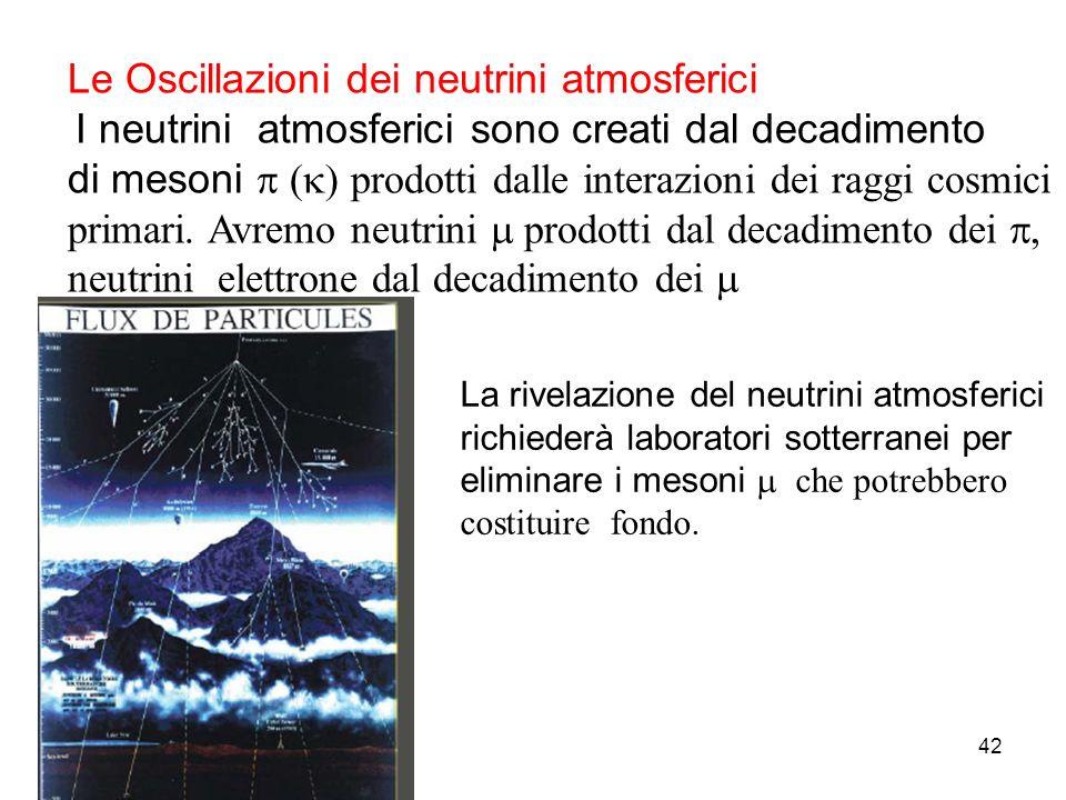 42 Le Oscillazioni dei neutrini atmosferici I neutrini atmosferici sono creati dal decadimento di mesoni prodotti dalle interazioni dei raggi cosmici