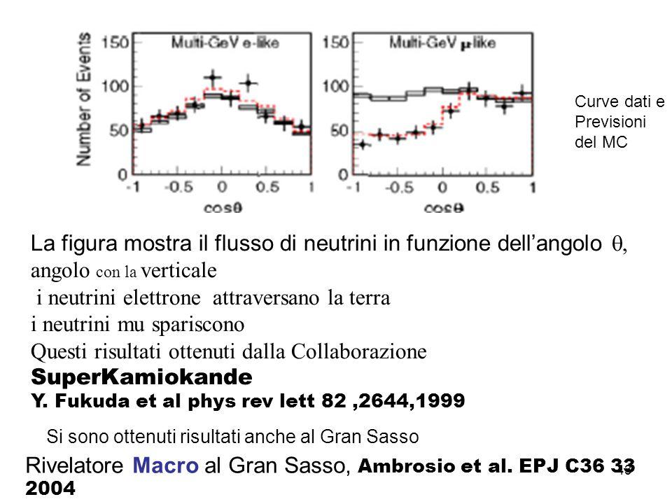 43 La figura mostra il flusso di neutrini in funzione dellangolo angolo con la verticale i neutrini elettrone attraversano la terra i neutrini mu spar