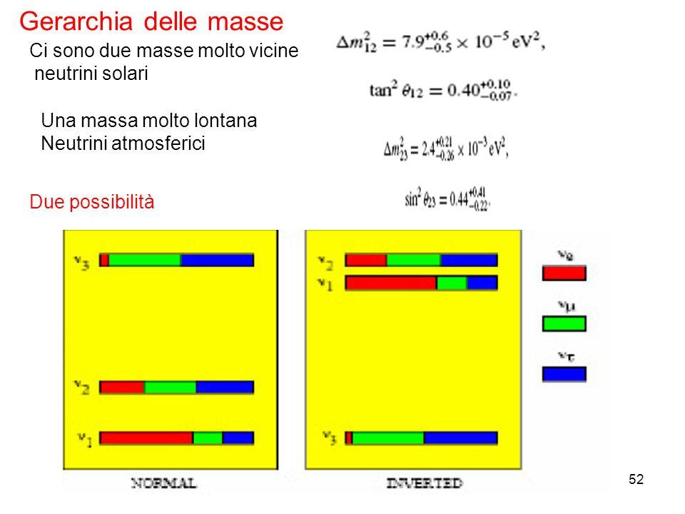 52 Gerarchia delle masse Ci sono due masse molto vicine neutrini solari Una massa molto lontana Neutrini atmosferici Due possibilità