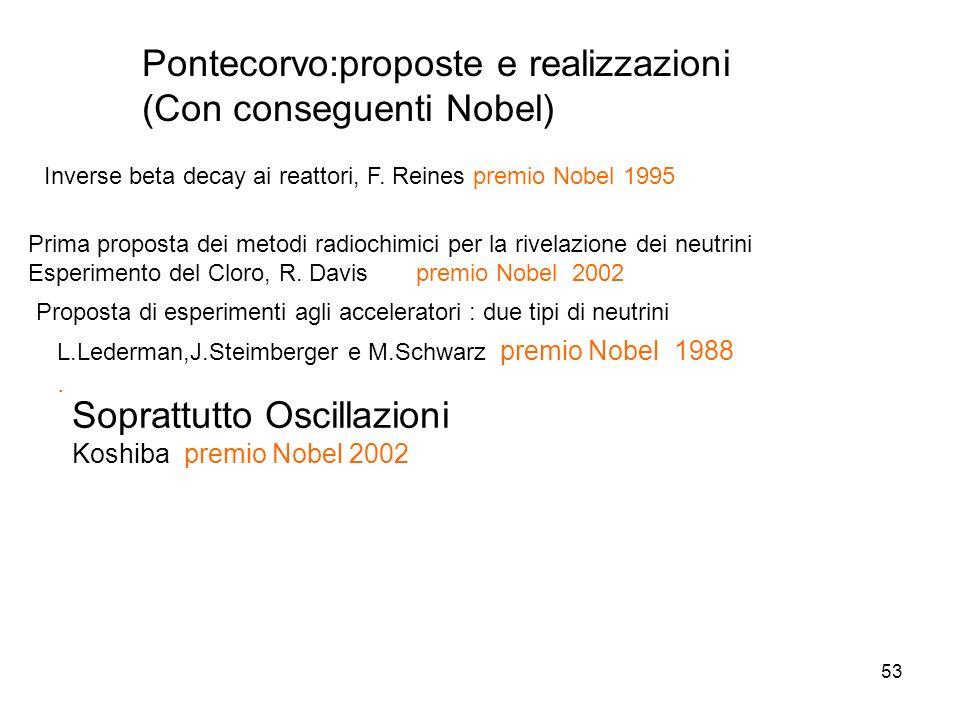 53 Pontecorvo:proposte e realizzazioni (Con conseguenti Nobel) Prima proposta dei metodi radiochimici per la rivelazione dei neutrini Esperimento del