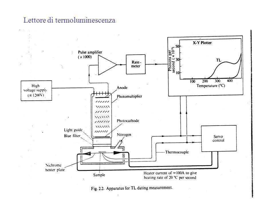 Lettore di termoluminescenza