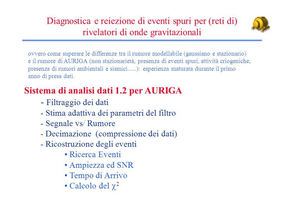 Schema del sistema di acquisizione dati di AURIGA [Nucl.