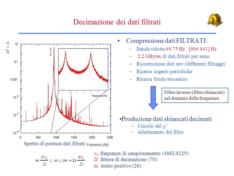 Compressione dati FILTRATI: –Banda ridotta 69.75 Hz [906 941] Hz – 2.2 GBytes di dati filtrati per anno –Ricostruzione dati raw (differenti filtraggi)
