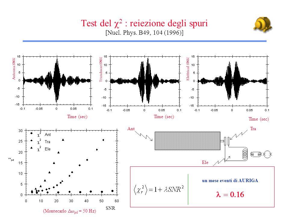 Test del : reiezione degli spuri [Nucl. Phys. B49, 104 (1996)] Time (sec) Antenna SNR Tranducer SNR Elettrical SNR SNR un mese eventi di AURIGA (Monte