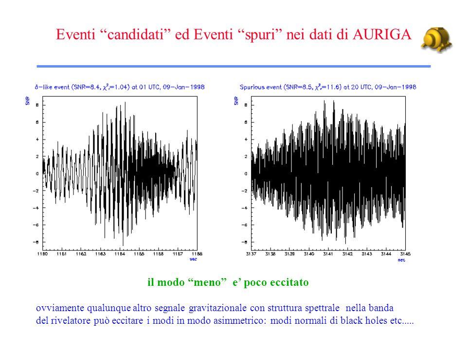 Eventi candidati ed Eventi spuri nei dati di AURIGA il modo meno e poco eccitato ovviamente qualunque altro segnale gravitazionale con struttura spett