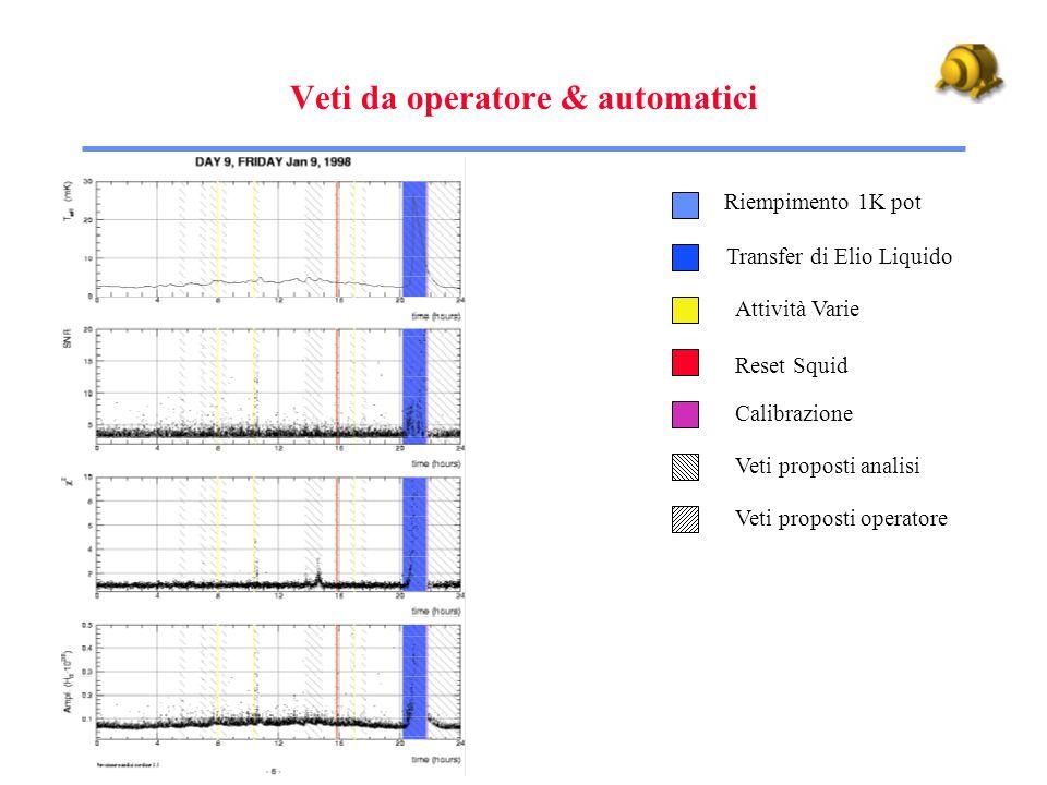 Veti da operatore & automatici Riempimento 1K pot Transfer di Elio Liquido Attività Varie Reset Squid Veti proposti operatore Calibrazione Veti propos