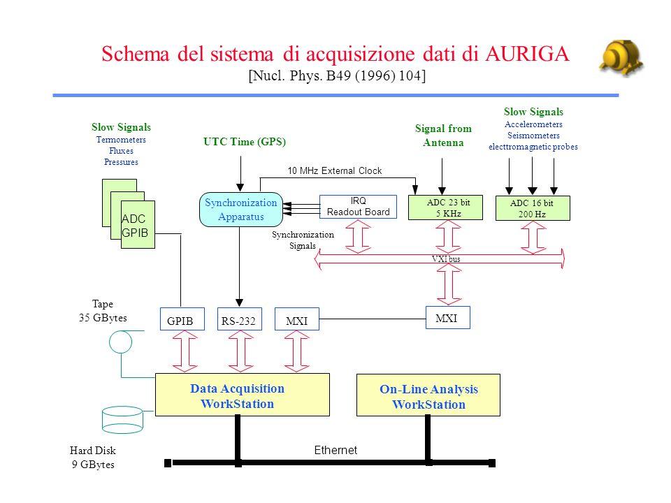 Schema del sistema di acquisizione dati di AURIGA [Nucl. Phys. B49 (1996) 104] Tape 35 GBytes UTC Time (GPS) Data Acquisition WorkStation Slow Signals