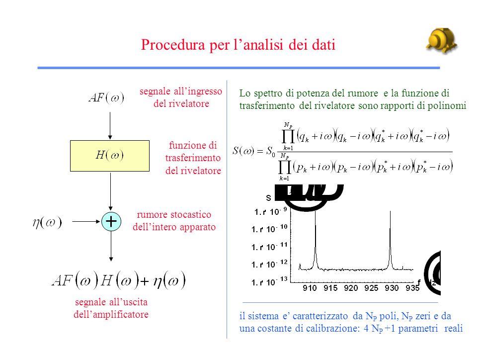 Dati Raw Dati Sbiancati Dati Filtrati alla Filtraggio del segnale gravitazionale in due fasi Filtro sbiancante Filtro di Matching per segnali di tipo F( ) =1 Matching del segnale Espansione di Karhunen-Loève Segnali noti Segnali sconosciuti Amplitude A F( ) H( ) + ( ) A F( ) H( )/S 1/2 ( ) + ( ) A F( ) |H( )| 2 /S( ) + ( ) 1/S 1/2 ( ) H * ( ) /S( ) m ( ) S( ) = L * ( ) L( ) S 1/2 ( ) = L( ) F( )