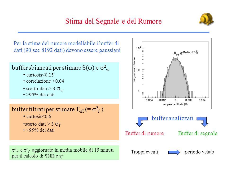 Ricerca degli eventi impulsivi Filtraggio WK Decimazione Ricerca Eventi Calcolo del 2 Dati grezzi 1.7 Gbytes/giorno (Real time o tape) Dati Compressi 77 Mbytes/giorno (Hard Disk) Eventi sopra soglia (IGEC) Ampiezza, Tempo di Arrivo, 2 eventi al giorno dovuti al rumore gaussiano (parametri di AURIGA): # Eventi > 3 # Eventi > 4 # Eventi > 4.5 # Eventi > 5 Calcolo orario dei parametri del filtro (filtraggio adattivo)