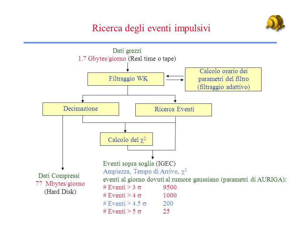 Ricerca di eventi impulsivi 2 SNR Time (sec) Soglia = 3 Evento dati filtrati decimati ( w = 1 sec) Uscita del filtro di Wiener dati filtrati nel continuo