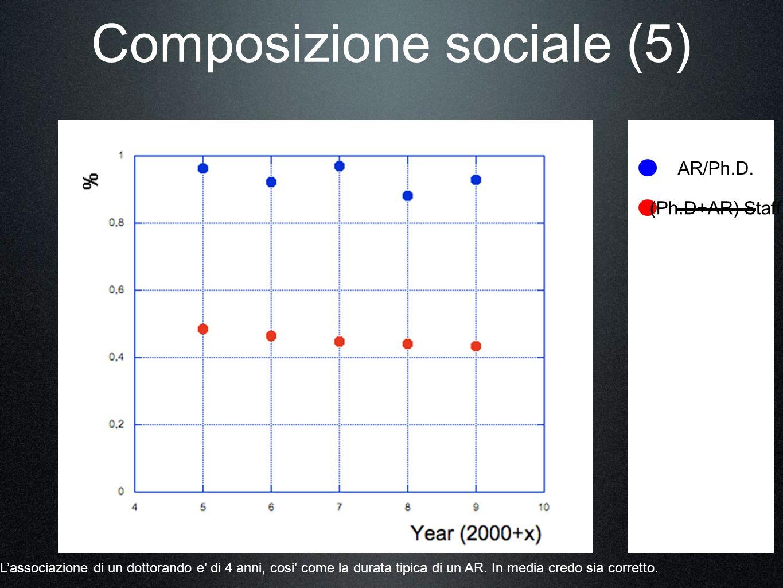 Composizione sociale (5) AR/Ph.D.