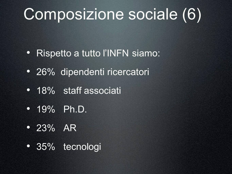 Composizione sociale (6) Rispetto a tutto lINFN siamo: 26% dipendenti ricercatori 18% staff associati 19% Ph.D.