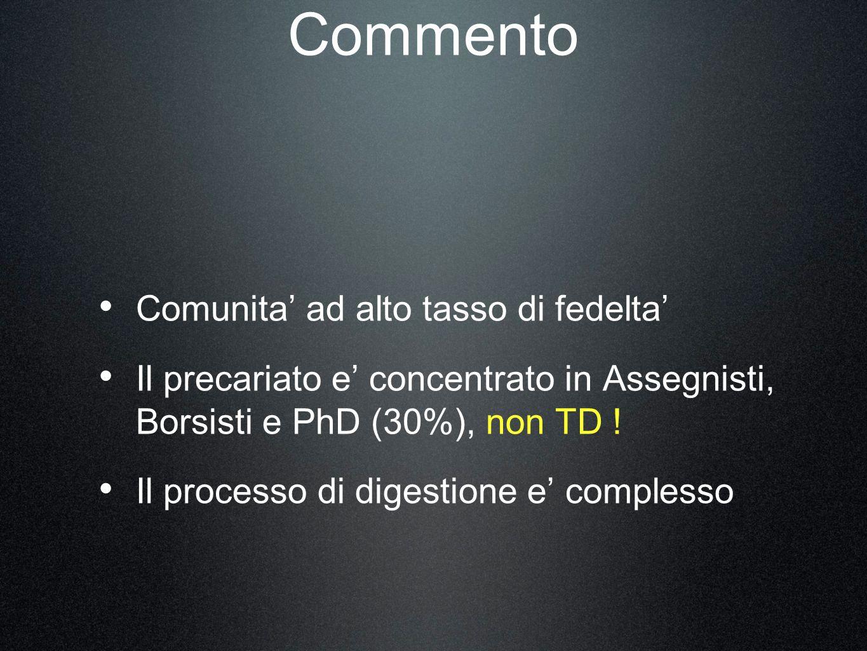 Commento Comunita ad alto tasso di fedelta Il precariato e concentrato in Assegnisti, Borsisti e PhD (30%), non TD .