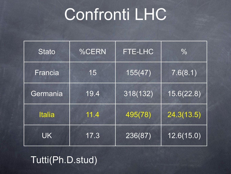 Confronti LHC Stato%CERNFTE-LHC% Francia15155(47)7.6(8.1) Germania19.4318(132)15.6(22.8) Italia11.4495(78)24.3(13.5) UK17.3236(87)12.6(15.0) Tutti(Ph.D.stud)