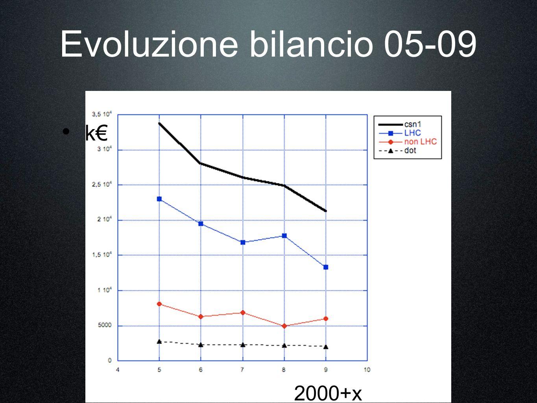 Evoluzione bilancio 05-09 2000+x k