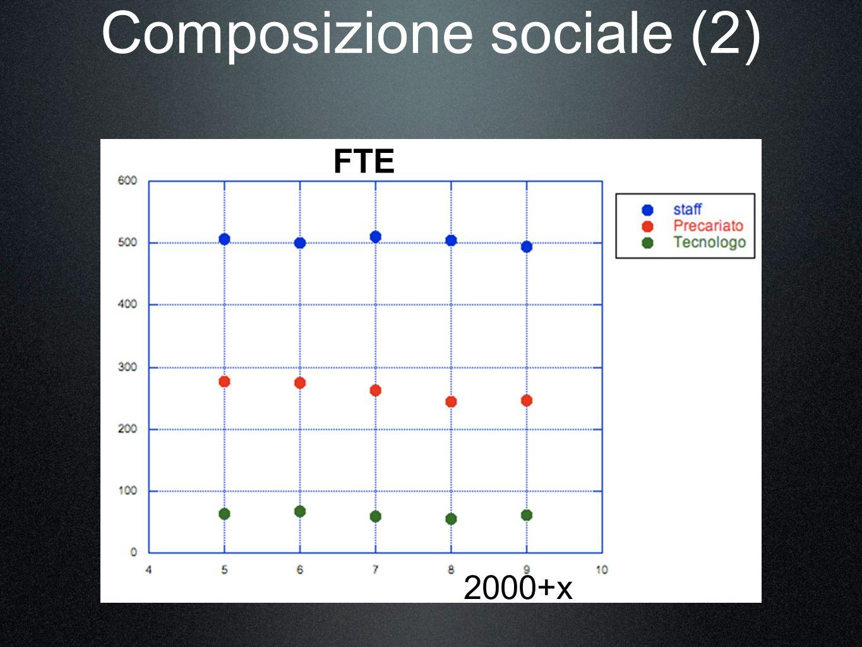 Composizione sociale (2) FTE 2000+x