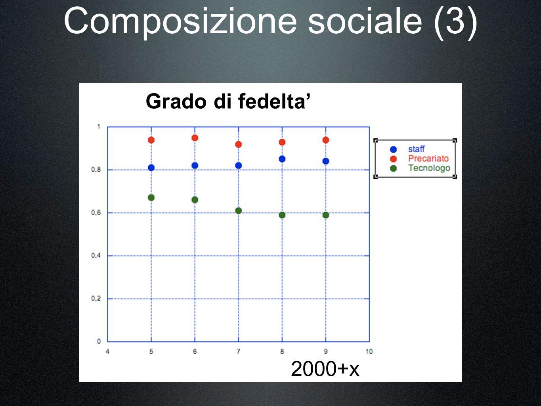 Composizione sociale (3) Grado di fedelta 2000+x