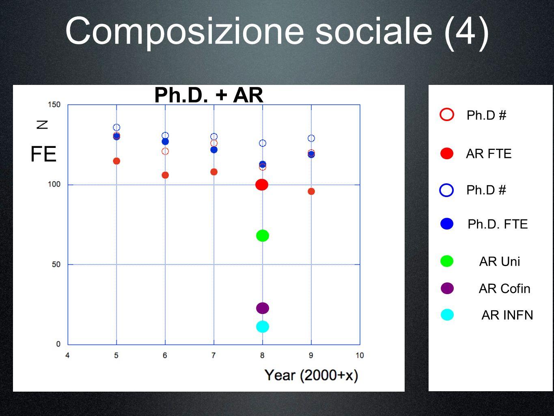Composizione sociale (4) Ph.D # AR FTE Ph.D. + AR Ph.D # Ph.D. FTE FE AR Uni AR Cofin AR INFN