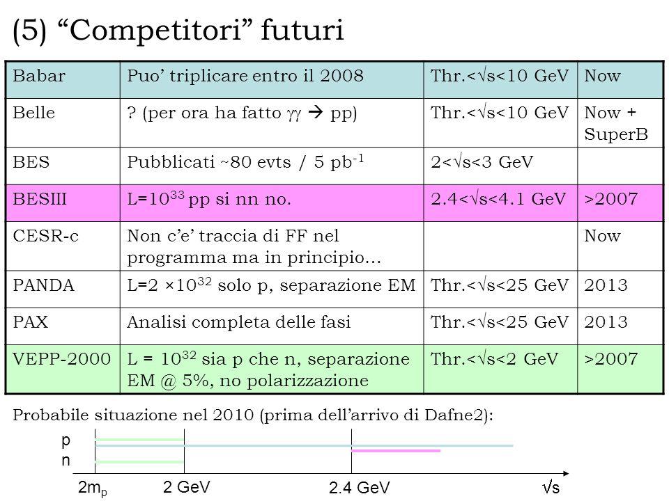 (5) Competitori futuri BabarPuo triplicare entro il 2008 Thr.< s<10 GeV Now Belle .