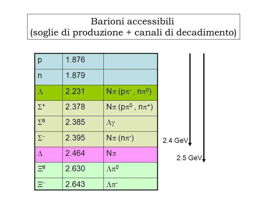 p1.876 n1.879 2.231 N (p -, n 0 ) 2.378 N (p 0, n + ) 2.385 2.395 N (n - ) 2.464 N 2.630 0 2.643 - Barioni accessibili (soglie di produzione + canali di decadimento) 2.4 GeV 2.5 GeV