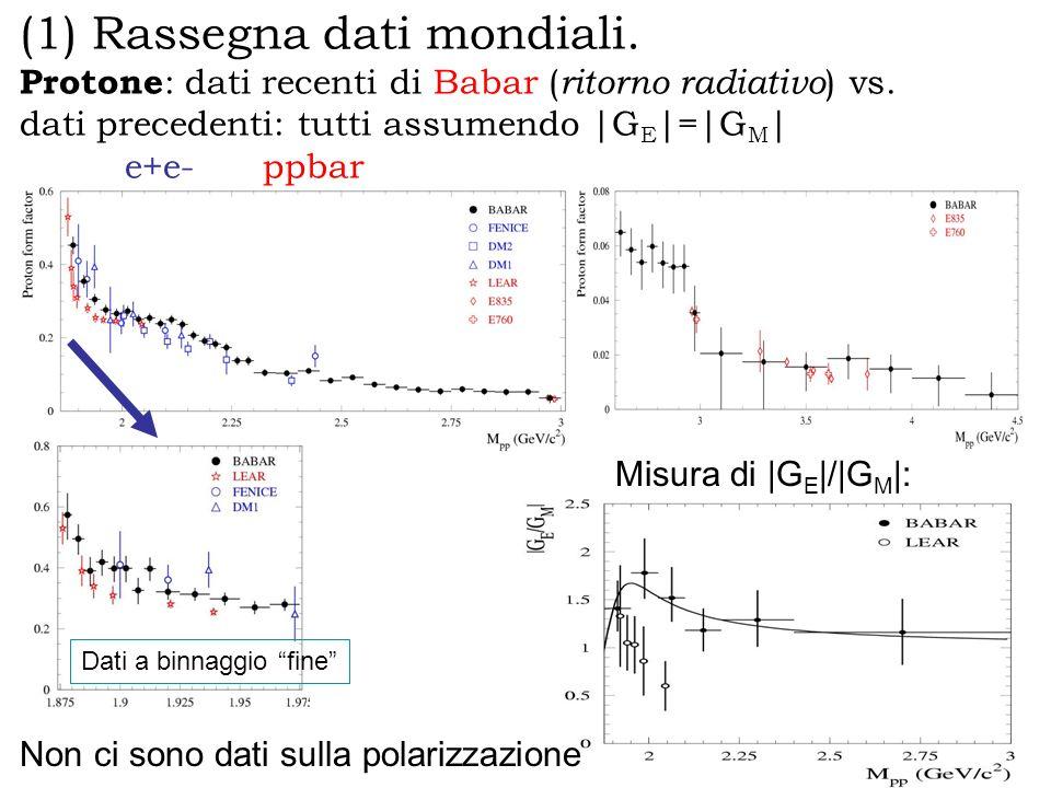 (1) Rassegna dati mondiali. Protone : dati recenti di Babar ( ritorno radiativo ) vs.