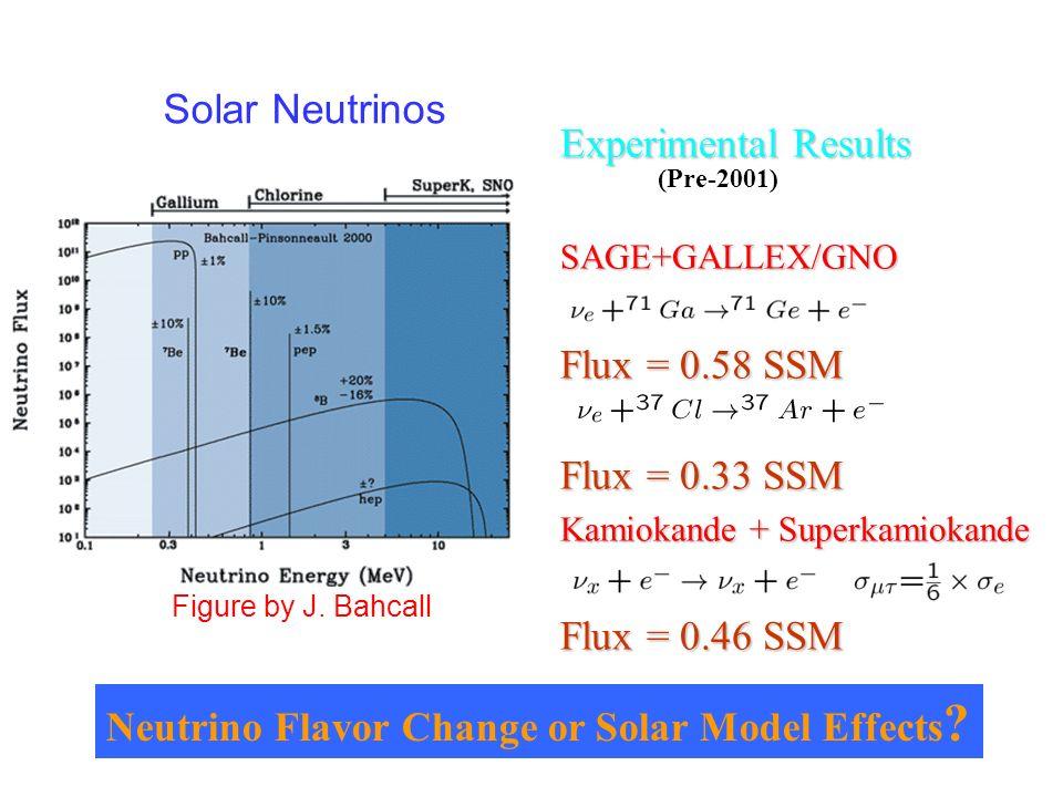 ubaldo dore oscillazioni10 Experimental Results SAGE+GALLEX/GNO Flux = 0.58 SSM Flux = 0.33 SSM Kamiokande + Superkamiokande Flux = 0.46 SSM Solar Neu