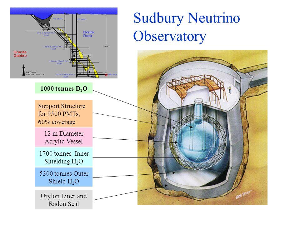 ubaldo dore oscillazioni12 Sudbury Neutrino Observatory 1700 tonnes Inner Shielding H 2 O 1000 tonnes D 2 O 5300 tonnes Outer Shield H 2 O 12 m Diamet