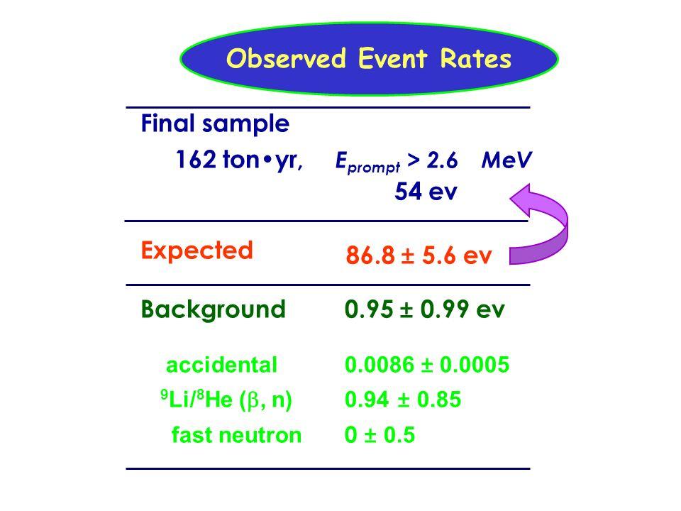 ubaldo dore oscillazioni17 Observed Event Rates Final sample 162 tonyr, E prompt > 2.6 MeV 54 ev Expected Background0.95 ± 0.99 ev accidental0.0086 ±