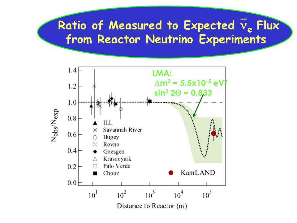 ubaldo dore oscillazioni18 Ratio of Measured to Expected e Flux from Reactor Neutrino Experiments LMA: m 2 = 5.5x10 -5 eV 2 sin 2 2 = 0.833
