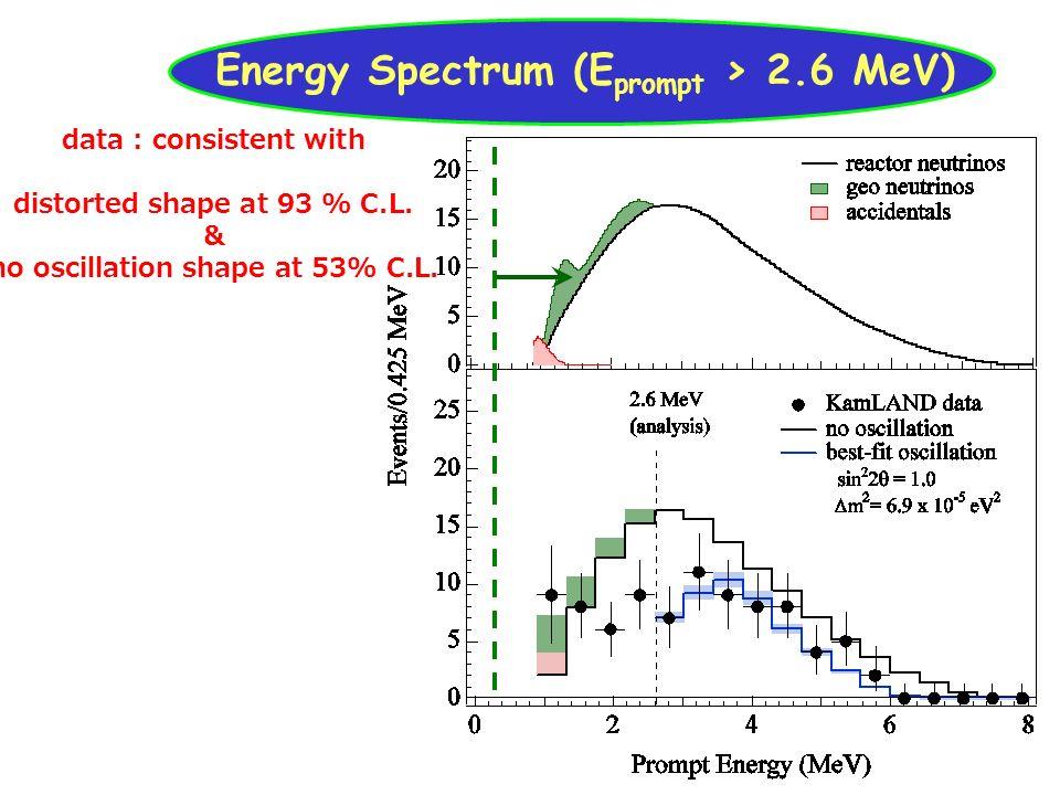 ubaldo dore oscillazioni19 Energy Spectrum (E prompt > 2.6 MeV) data : consistent with distorted shape at 93 % C.L. & no oscillation shape at 53% C.L.