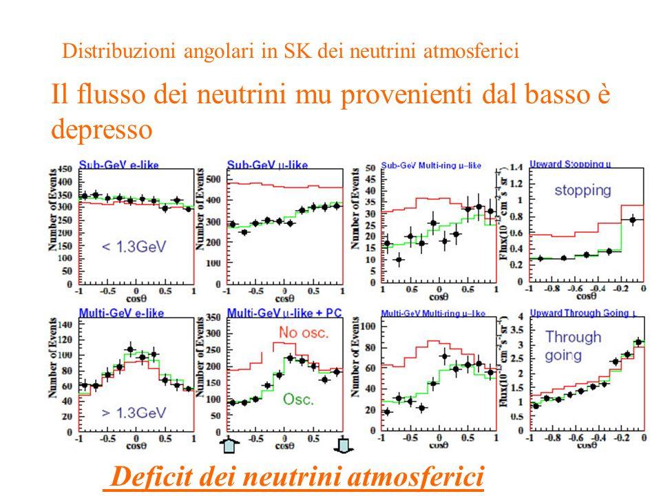 ubaldo dore oscillazioni22 Distribuzioni angolari in SK dei neutrini atmosferici Il flusso dei neutrini mu provenienti dal basso è depresso Deficit de