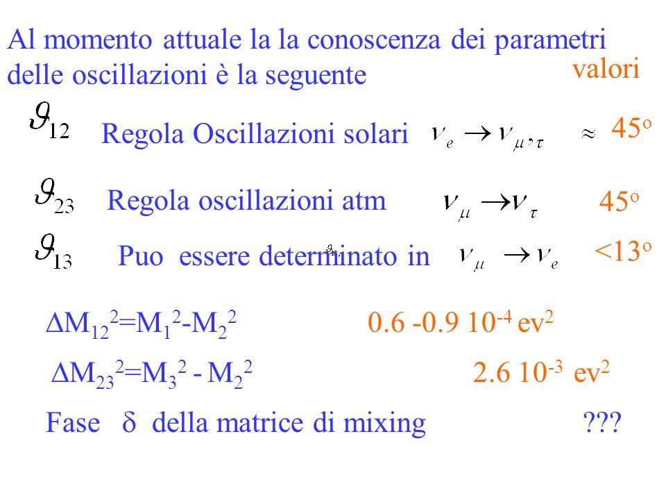 ubaldo dore oscillazioni33 Regola Oscillazioni solari Regola oscillazioni atm Puo essere determinato in valori Al momento attuale la la conoscenza dei