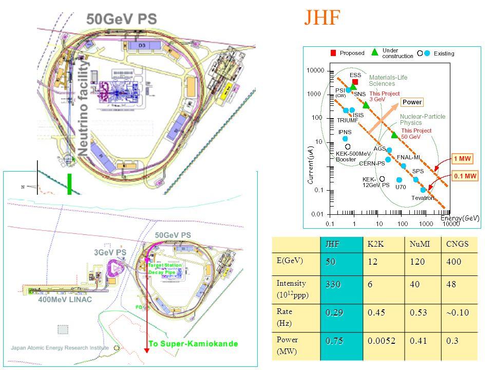 ubaldo dore oscillazioni35 Energy(GeV) Current( A) JHFK2KNuMICNGSE(GeV)5012120400 Intensity (10 12 ppp) 33064048 Rate(Hz)0.290.450.53 0.10 0.10 Power(