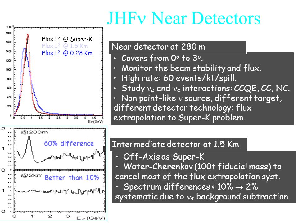 ubaldo dore oscillazioni43 JHF Near Detectors Flux. L 2 @ Super-K Flux. L 2 @ 1.5 Km Flux. L 2 @ 0.28 Km Covers from 0 o to 3 o. Monitor the beam stab