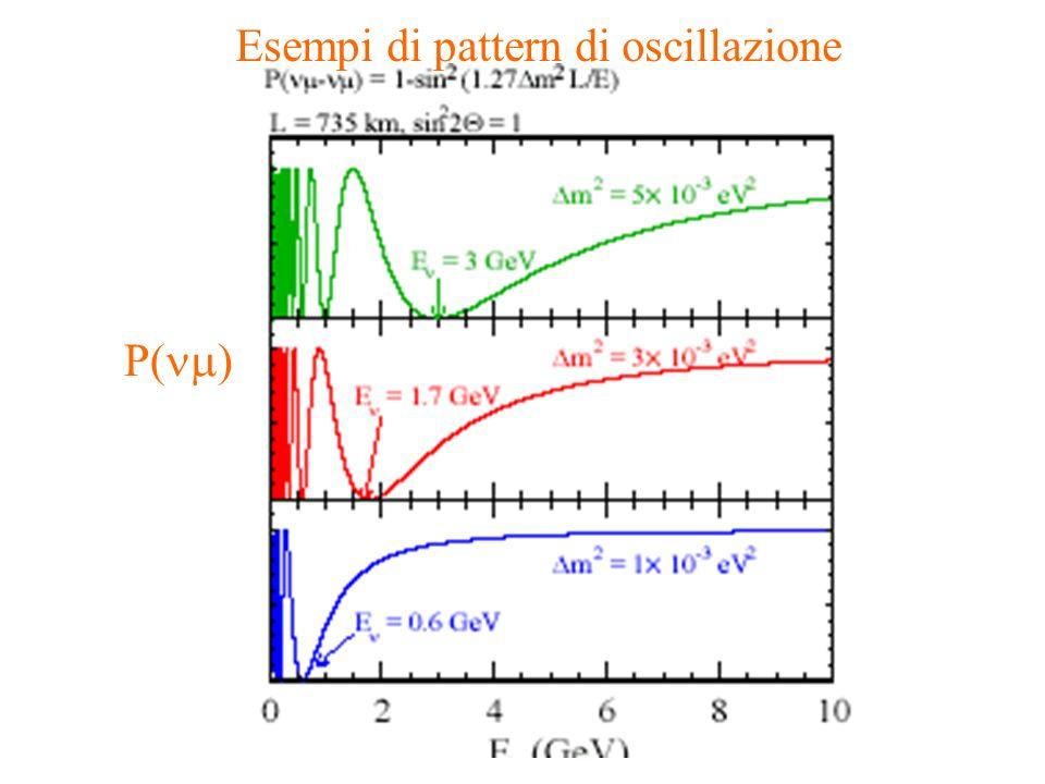 ubaldo dore oscillazioni5 Esempi di pattern di oscillazione P( )