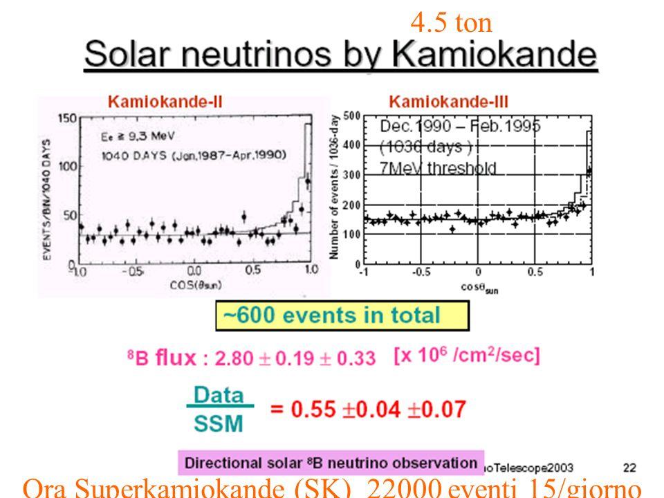 ubaldo dore oscillazioni9 Ora Superkamiokande (SK) 22000 eventi 15/giorno 4.5 ton