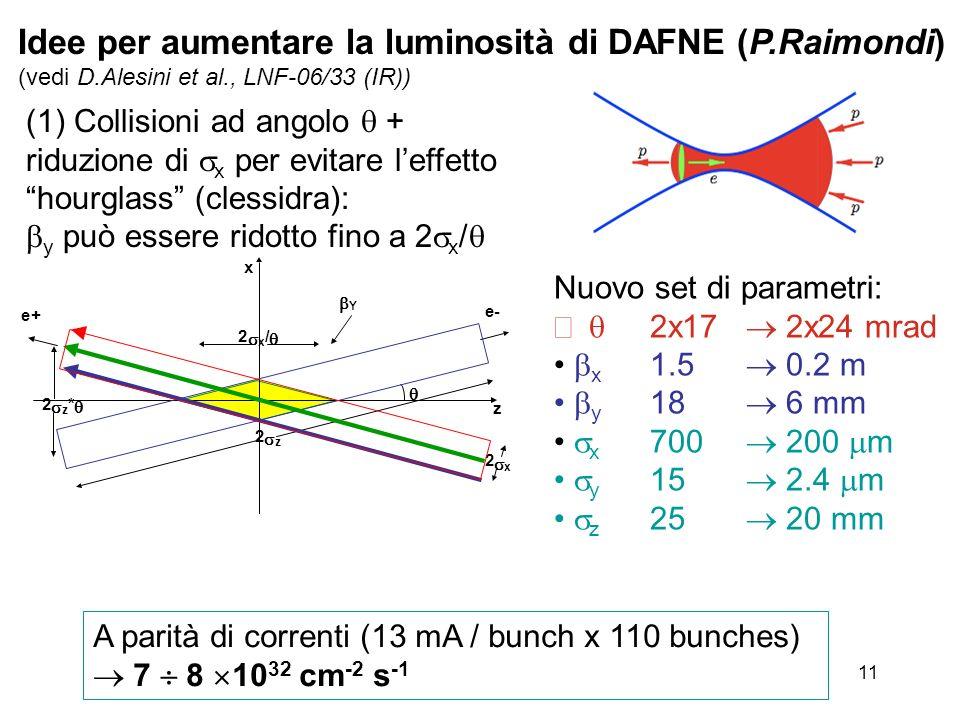 11 Idee per aumentare la luminosità di DAFNE (P.Raimondi) (vedi D.Alesini et al., LNF-06/33 (IR)) (1)Collisioni ad angolo + riduzione di x per evitare leffetto hourglass (clessidra): y può essere ridotto fino a 2 x / Nuovo set di parametri: 2x17 2x24 mrad x 1.5 0.2 m y 18 6 mm x 700 200 m y 15 2.4 m z 25 20 mm A parità di correnti (13 mA / bunch x 110 bunches) 7 8 10 32 cm -2 s -1