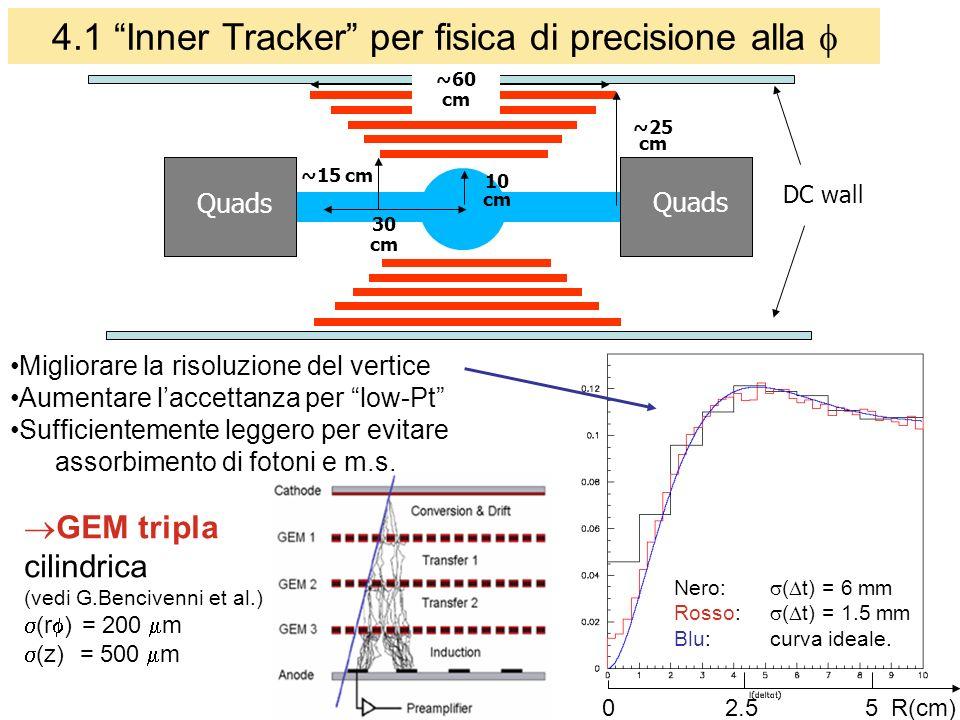 15 4.1 Inner Tracker per fisica di precisione alla 10 cm 30 cm ~25 cm DC wall Quads ~15 cm Quads ~60 cm Migliorare la risoluzione del vertice Aumentare laccettanza per low-Pt Sufficientemente leggero per evitare assorbimento di fotoni e m.s.