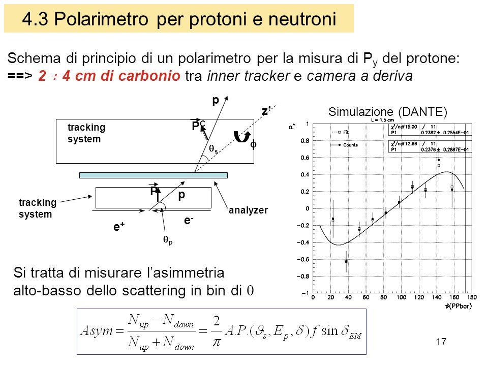 17 4.3 Polarimetro per protoni e neutroni tracking system tracking system analyzer p s e+e+ e-e- p p P PCPC z Schema di principio di un polarimetro per la misura di P y del protone: ==> 2 4 cm di carbonio tra inner tracker e camera a deriva Si tratta di misurare lasimmetria alto-basso dello scattering in bin di Simulazione (DANTE)
