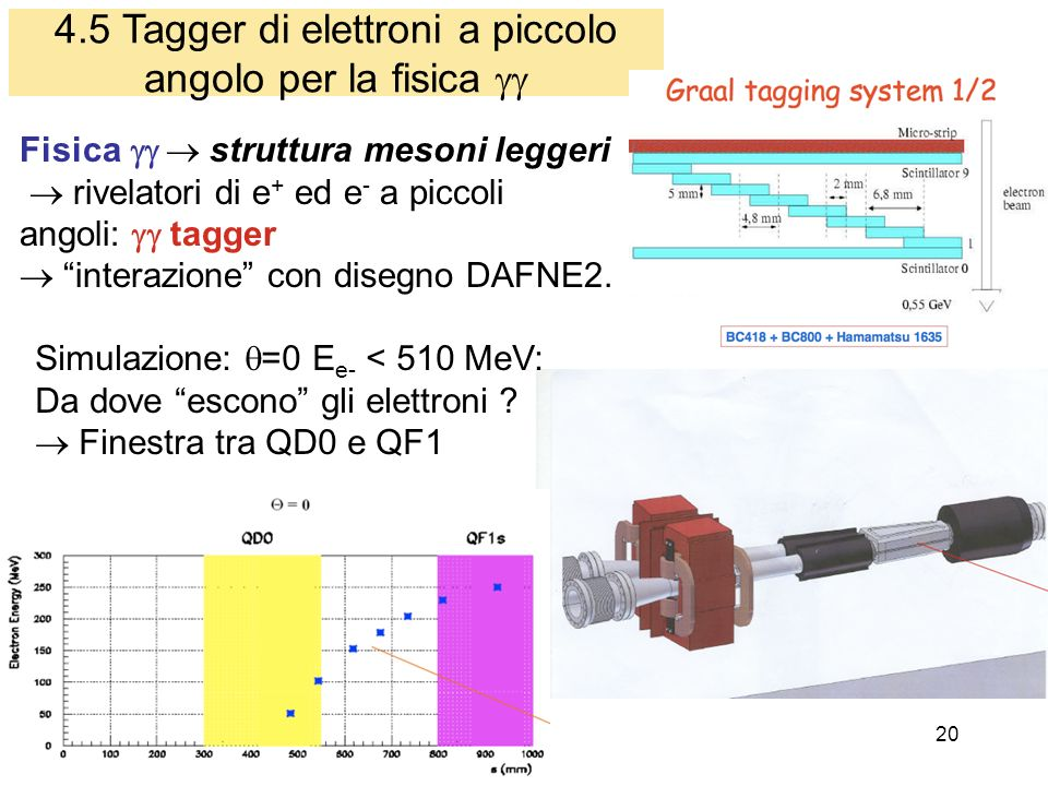 20 4.5 Tagger di elettroni a piccolo angolo per la fisica Fisica struttura mesoni leggeri rivelatori di e + ed e - a piccoli angoli: tagger interazione con disegno DAFNE2.